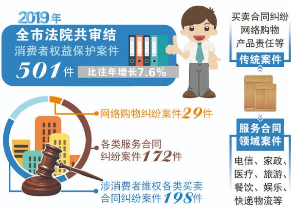 全市法院去年审结消费者权益保护案件501件 新类型网络购物案件持续增长,南通网